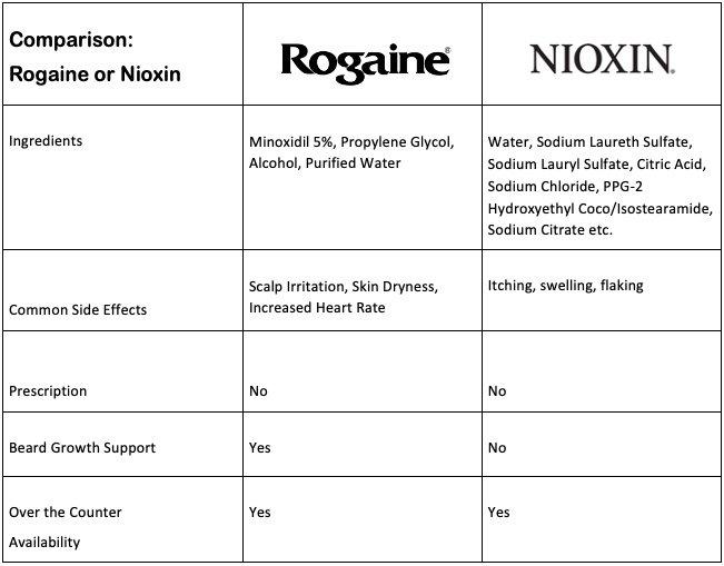 Rogaine vs Nioxin table