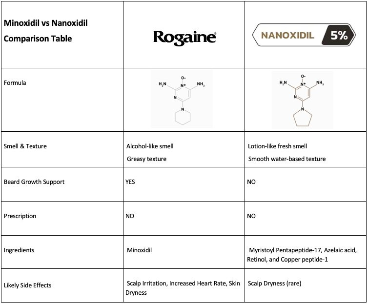 Minoxidil (Rogaine) vs Nanoxidil comparison table